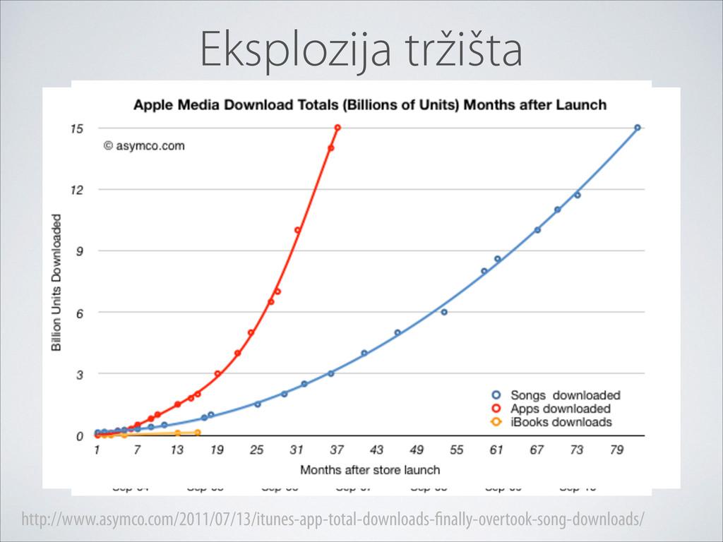 http://www.asymco.com/2011/07/13/itunes-app-tot...