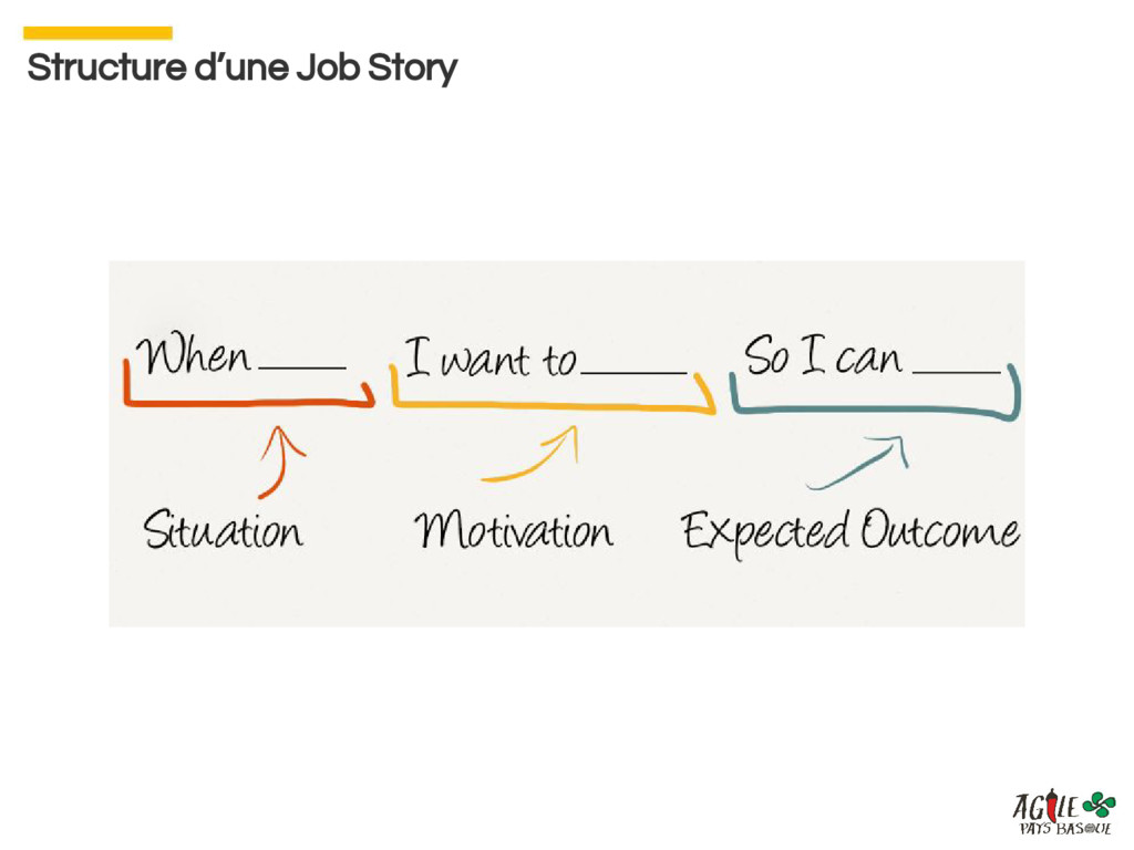Structure d'une Job Story