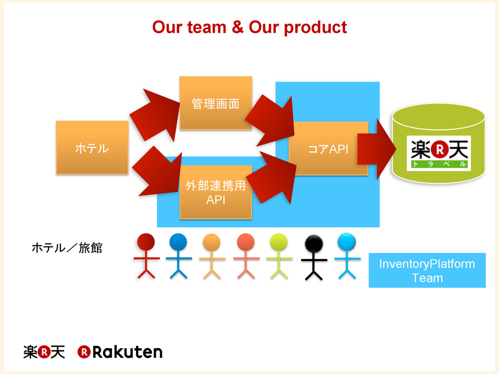 2 Our team & Our product  API API InventoryPl...