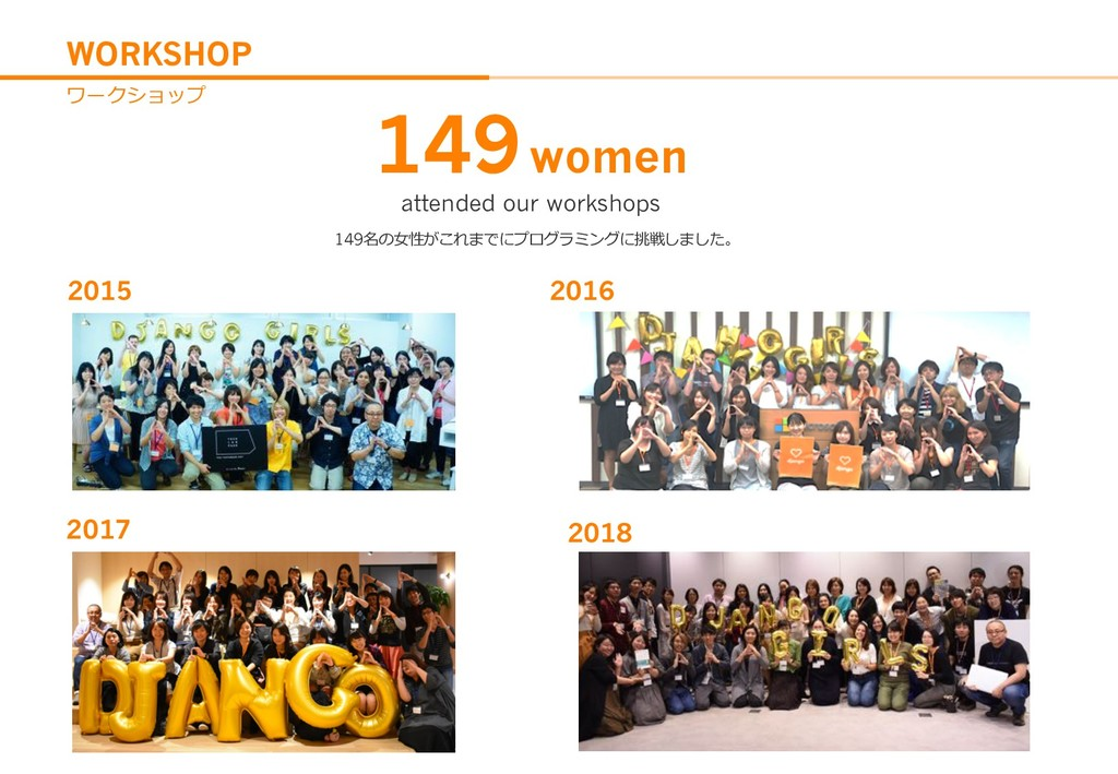 WORKSHOP 2015 2016 2017 149women attended our w...