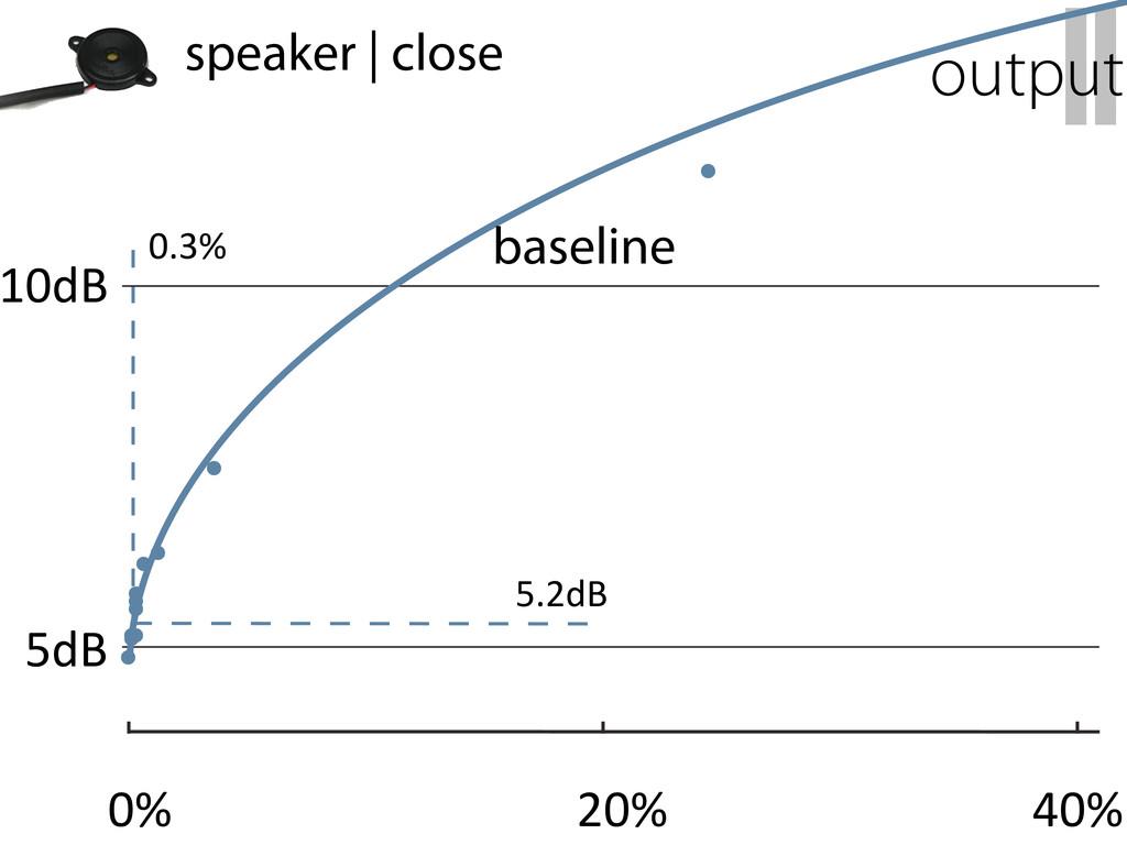 II output speaker   close 10dB 5dB 0% 20% 40% 0...