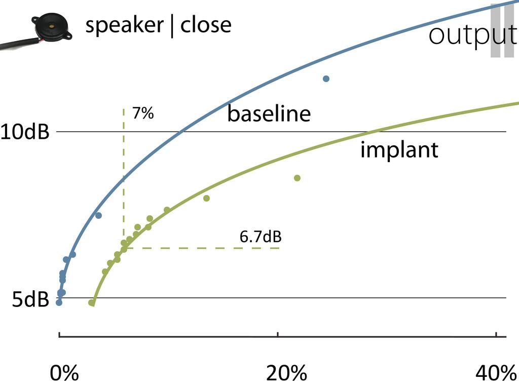 II output speaker   close 10dB 5dB 0% 20% 40% 7...