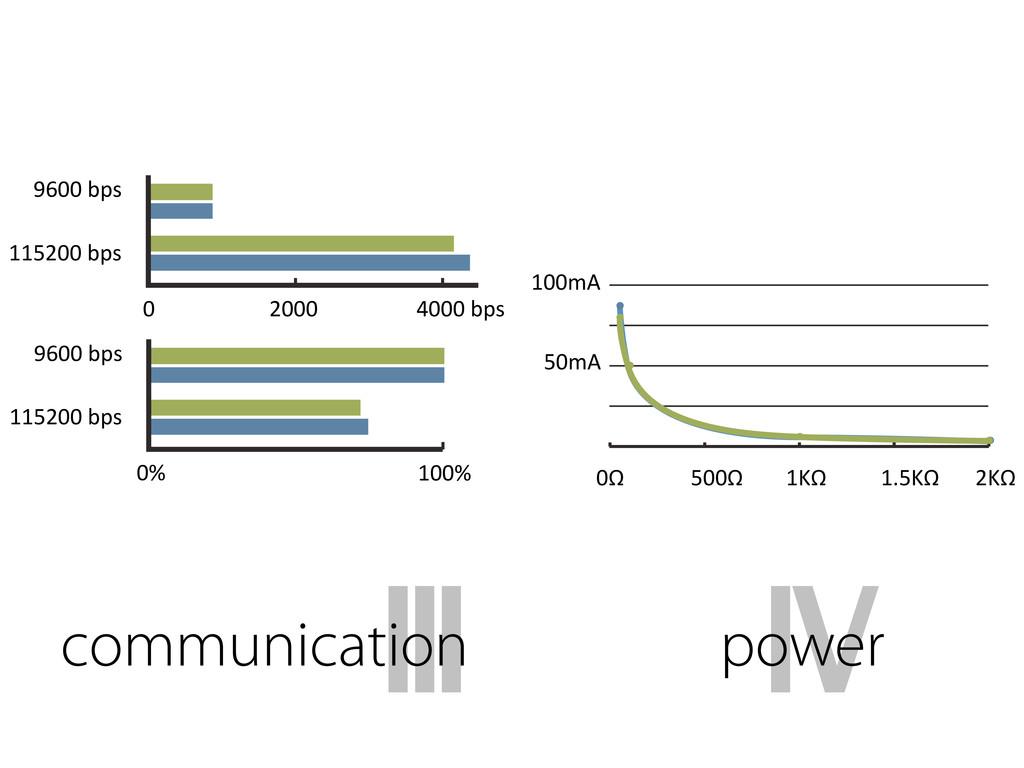 9600:bps 115200:bps 100% 0% 0 2000 4000:bps 960...