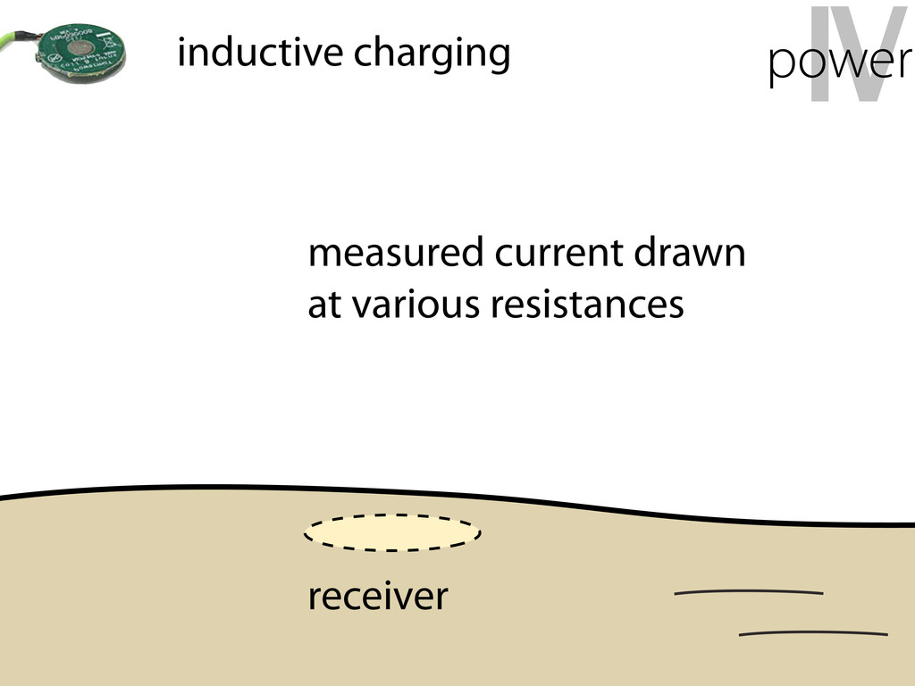 IV power inductive charging measured current dr...