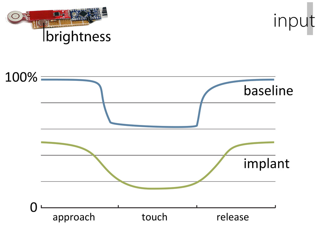 brightness 0 100% approach touch release baseli...