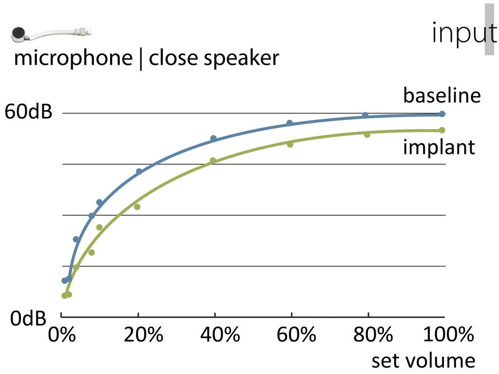 60dB 0% 20% 40% 60% 80% set:volume microphone  ...