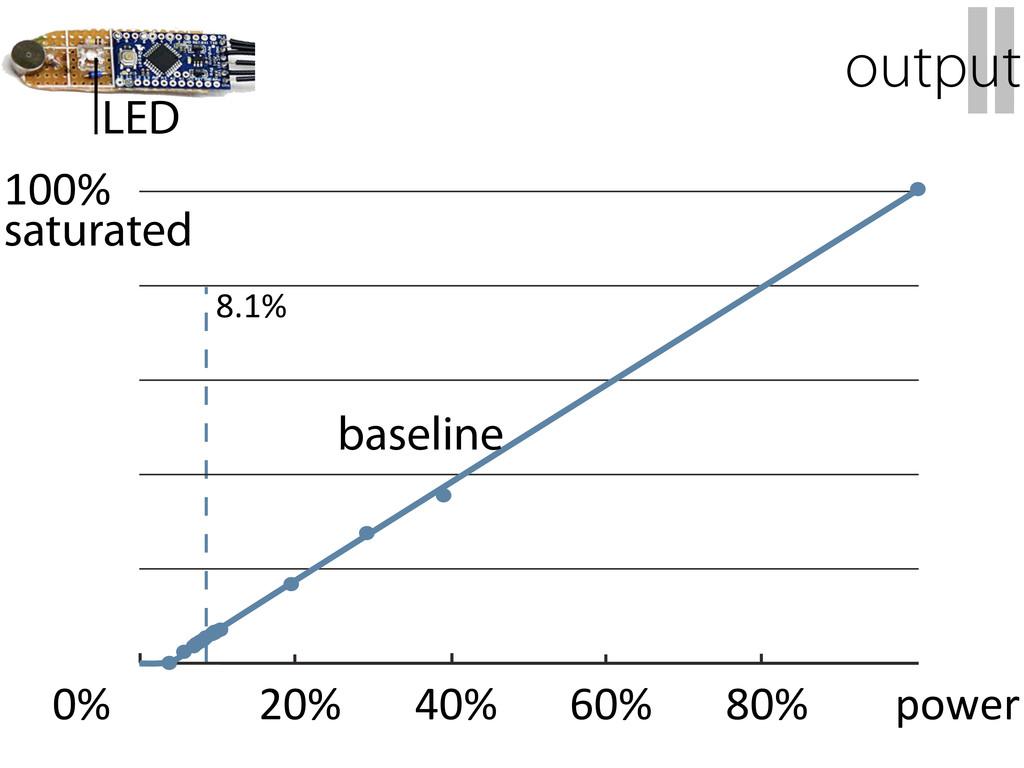 100% 0% 20% 40% 60% 80% 8.1% II output LED base...
