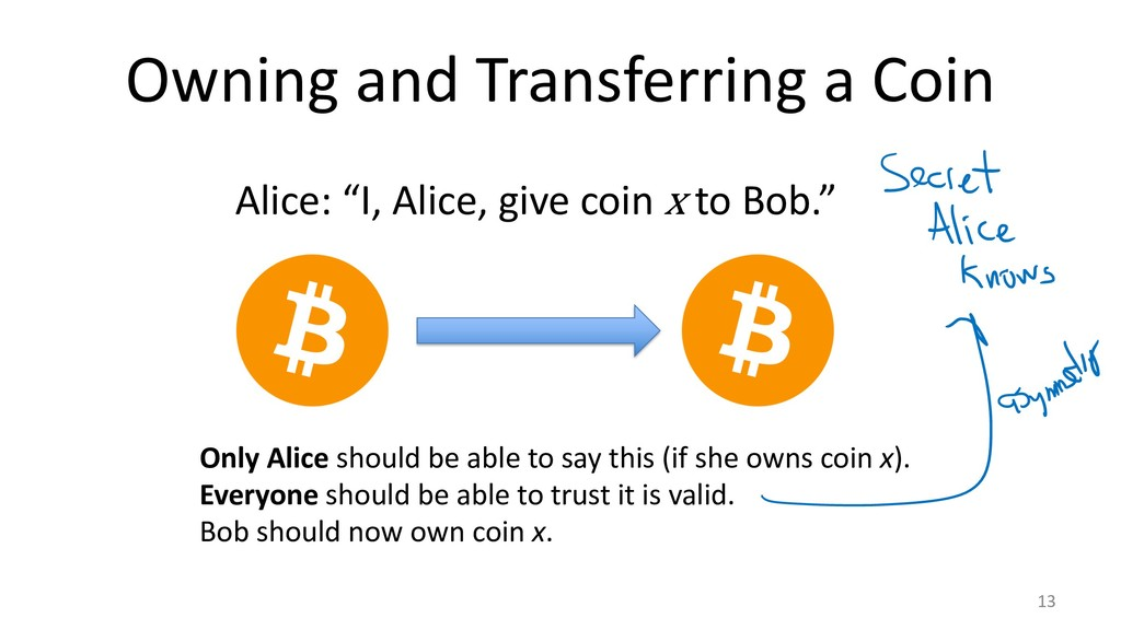 "Owning and Transferring a Coin 13 Alice: ""I, Al..."