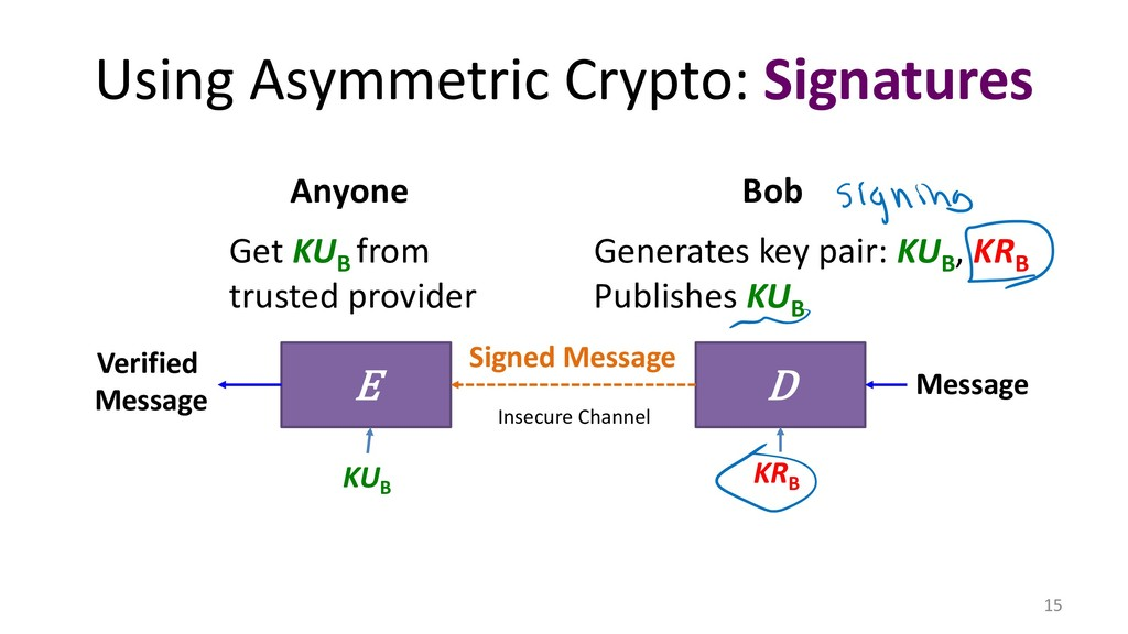 Using Asymmetric Crypto: Signatures 15 E D Veri...