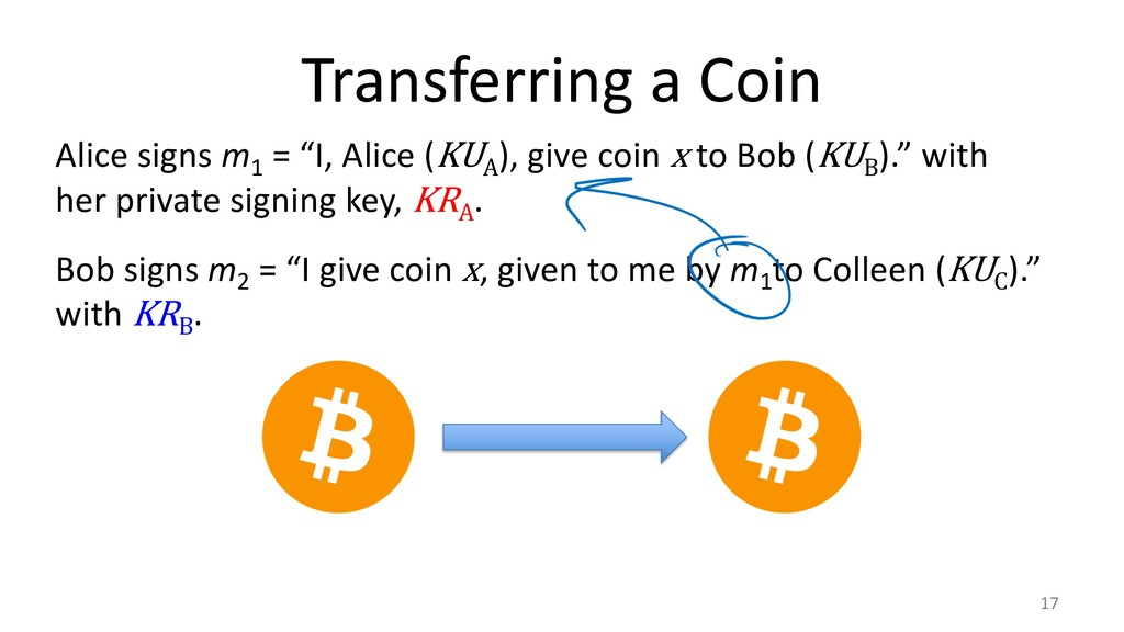 "Transferring a Coin 17 Bob signs m 2 = ""I give ..."
