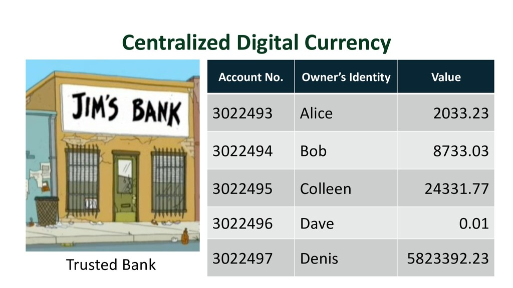 Centralized Digital Currency 19 Trusted Bank Ac...