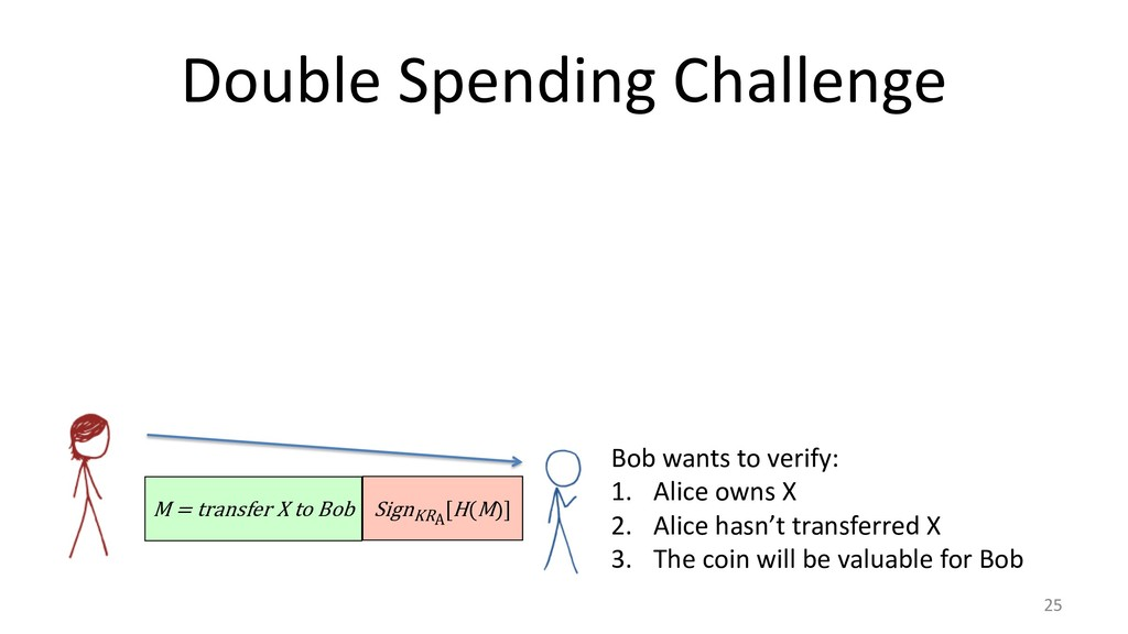 Double Spending Challenge 25 M = transfer X to ...