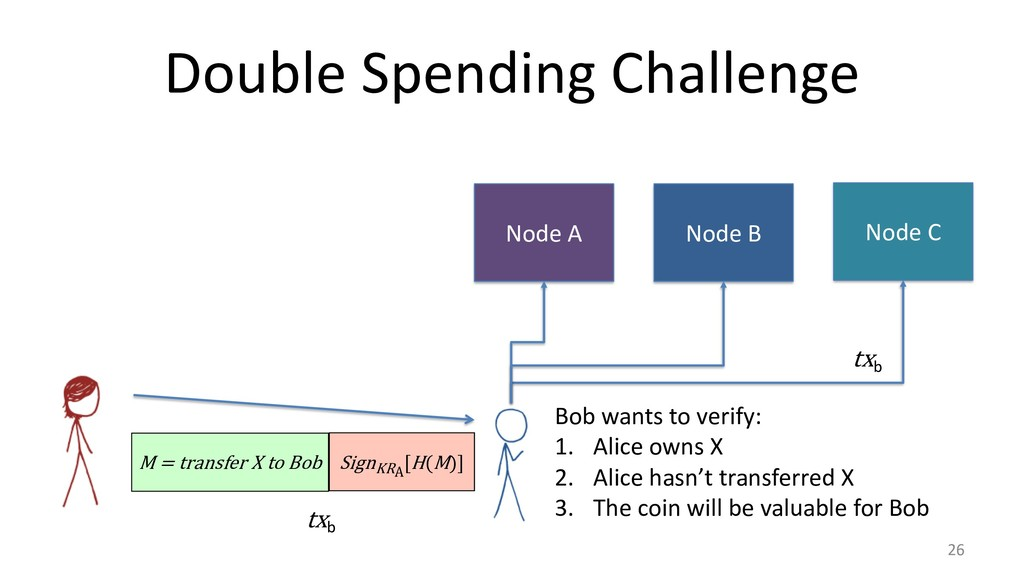 Double Spending Challenge 26 M = transfer X to ...