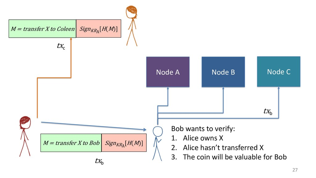 27 M = transfer X to Bob SignKRA [H(M)] Bob wan...