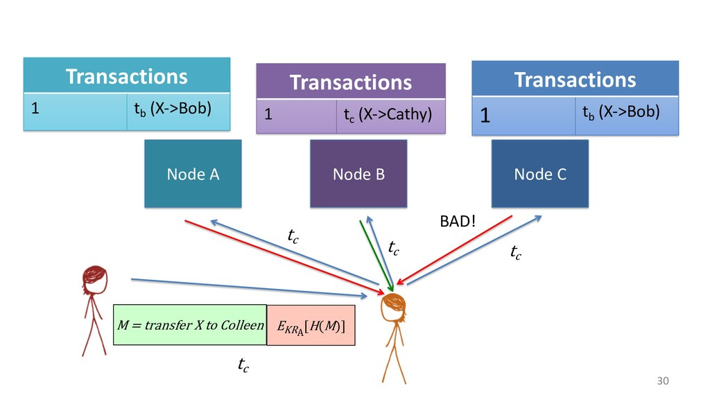 30 Node A Node B Node C M = transfer X to Colle...