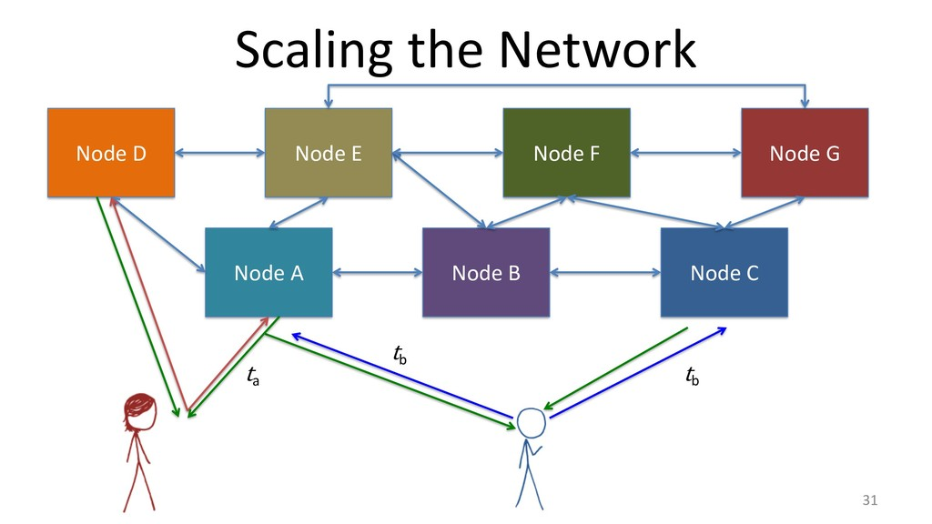 Scaling the Network 31 Node A Node B Node C t a...