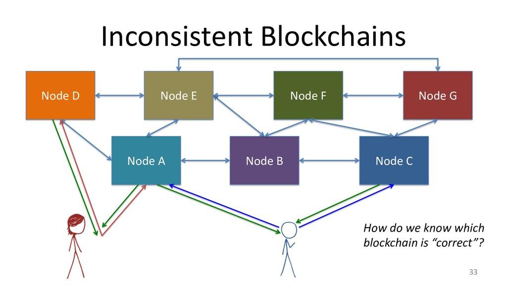Inconsistent Blockchains 33 Node A Node B Node ...