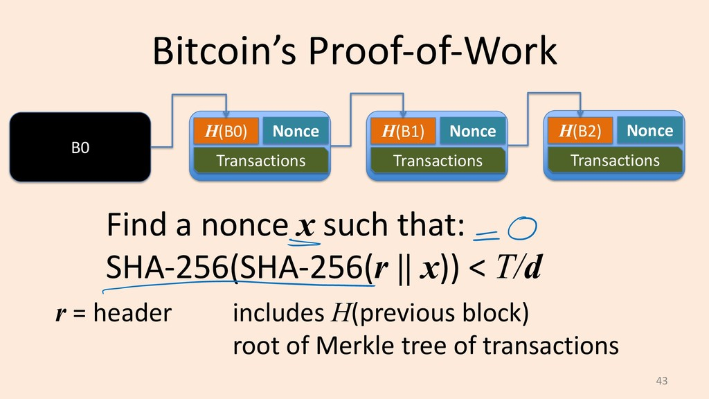 Bitcoin's Proof-of-Work 43 B0 H(B0) Nonce Trans...