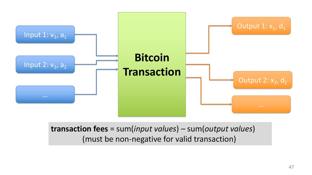 47 Bitcoin Transaction Input 1: v1 , a1 Input 2...