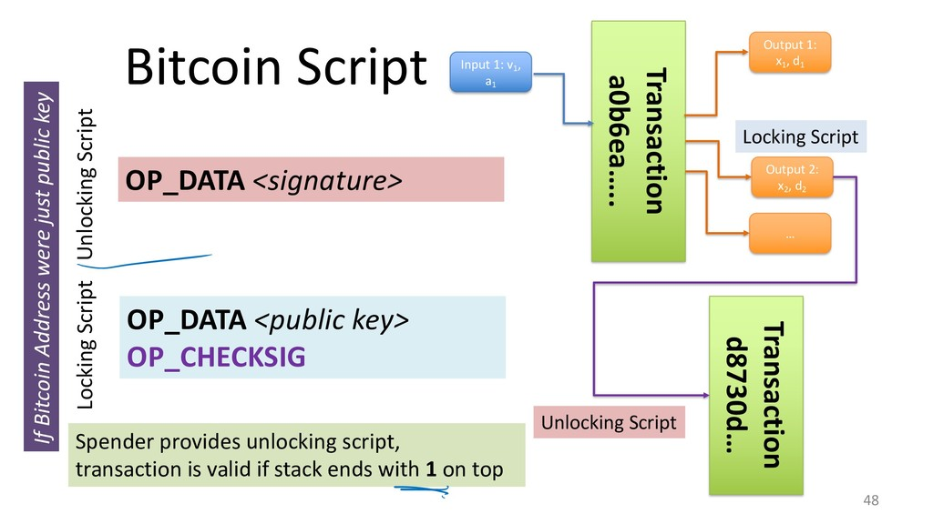 Bitcoin Script 48 OP_DATA <public key> OP_CHECK...