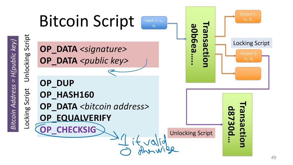 Bitcoin Script 49 OP_DUP OP_HASH160 OP_DATA <bi...