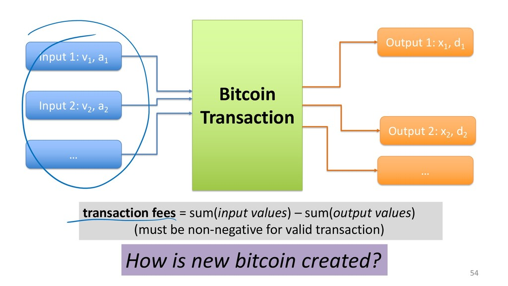 54 Bitcoin Transaction Input 1: v1 , a1 Input 2...