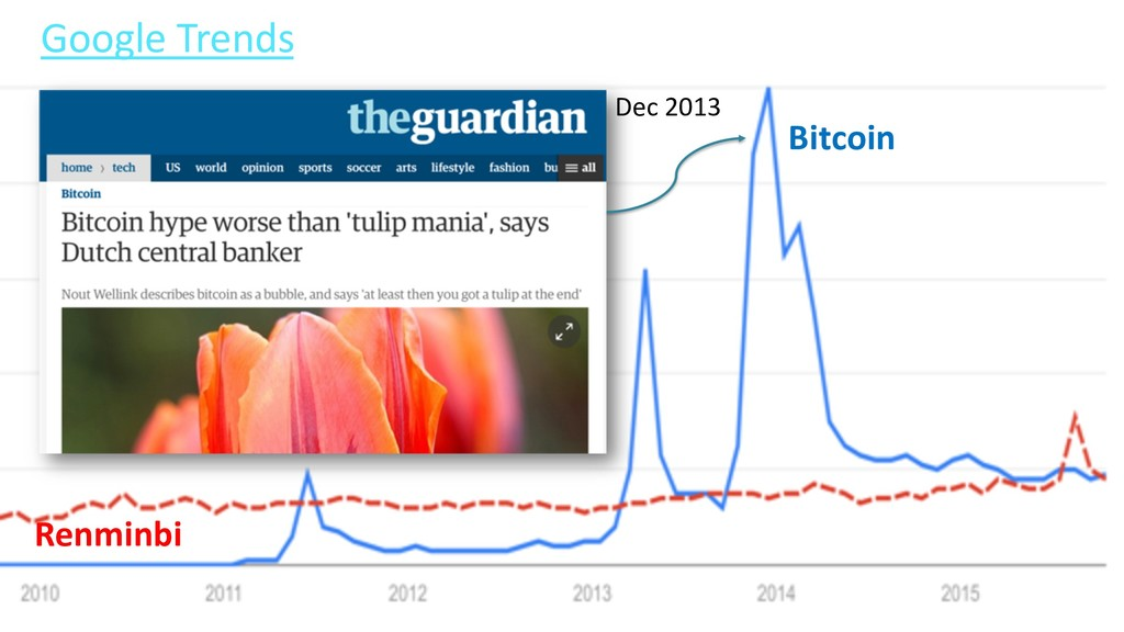 70 Google Trends Renminbi Bitcoin Dec 2013
