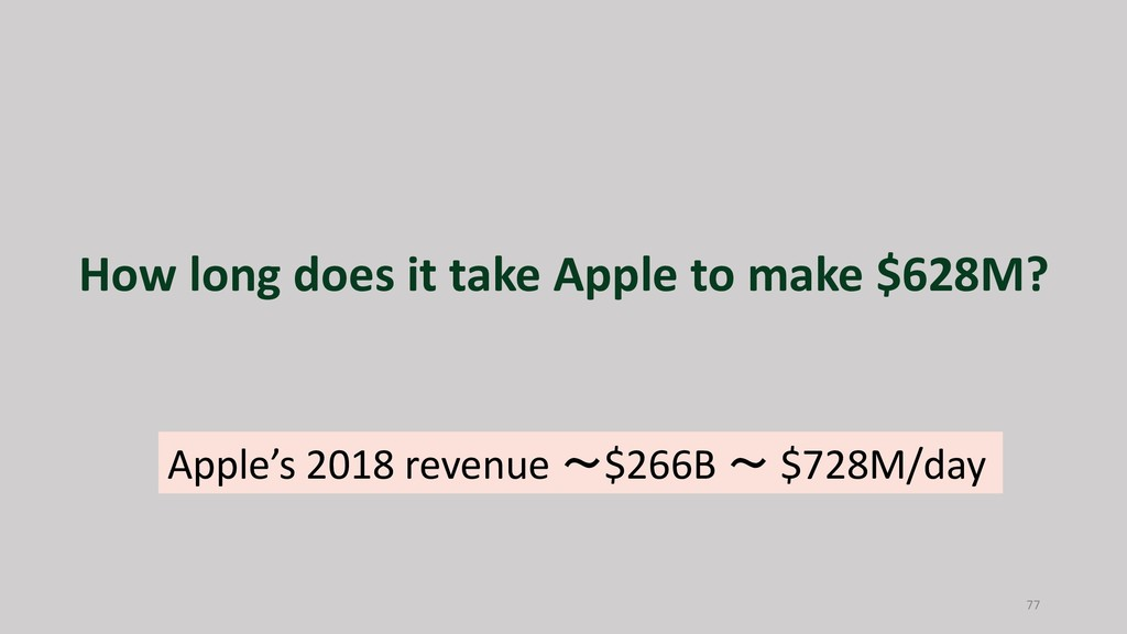 How long does it take Apple to make $628M? 77 A...