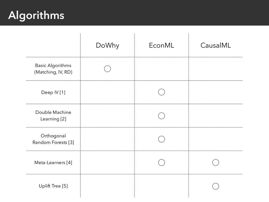 Algorithms DoWhy EconML CausalML Basic Algorith...