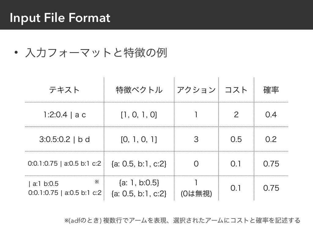 Input File Format ςΩετ ಛϕΫτϧ ΞΫγϣϯ ίετ ֬ ...