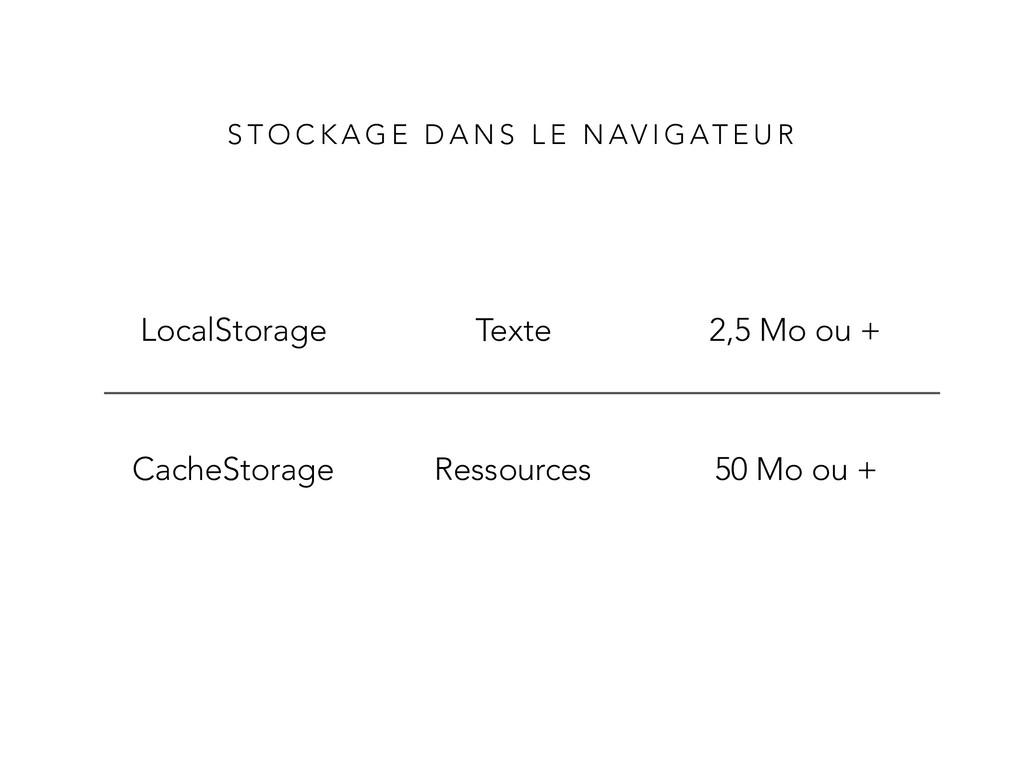 CacheStorage Ressources 50 Mo ou + LocalStorage...