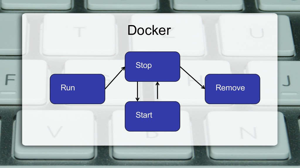 Docker Run Stop Start Remove