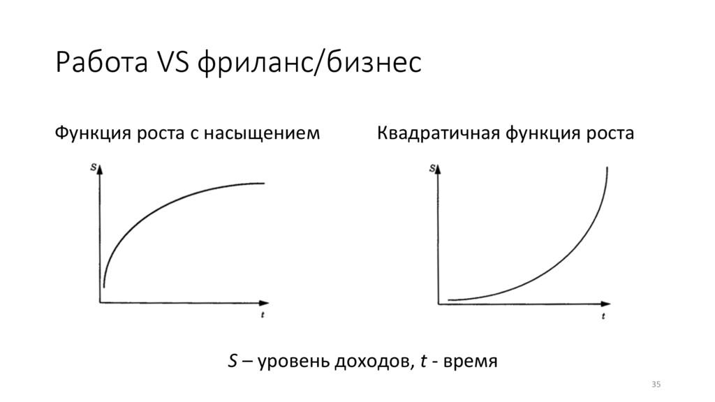 Работа VS фриланс/бизнес Квадратичная функция ...