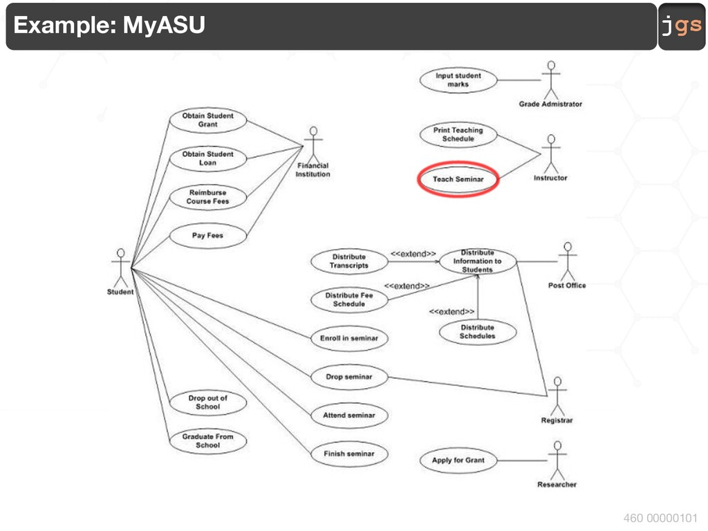jgs CSE 460 Software Analysis and Design Javier...