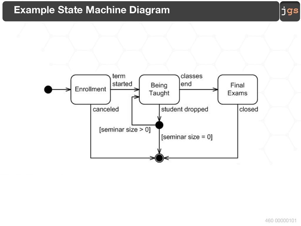 jgs 460 00000101 Example State Machine Diagram