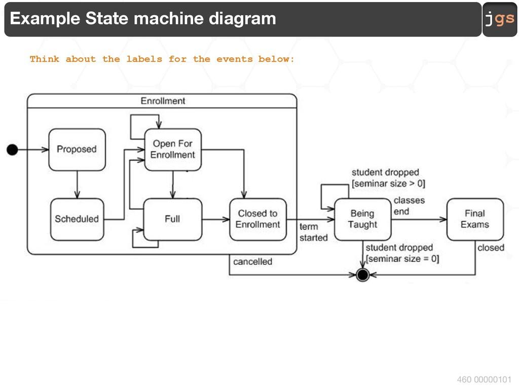 jgs 460 00000101 Example State machine diagram ...