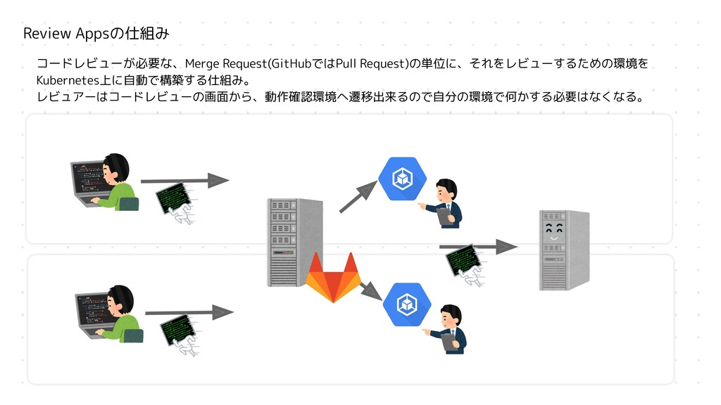 Review Appsの仕組み コードレビューが必要な、Merge Request(GitHu...