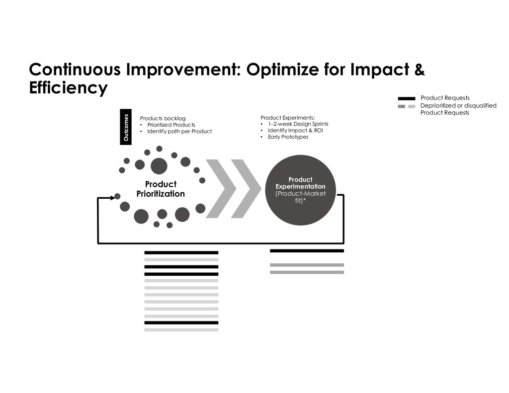 Product Prioritization Product Experimentation ...