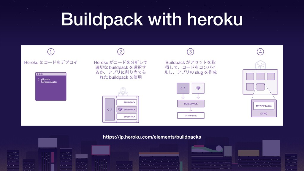 Buildpack with heroku https://jp.heroku.com/ele...