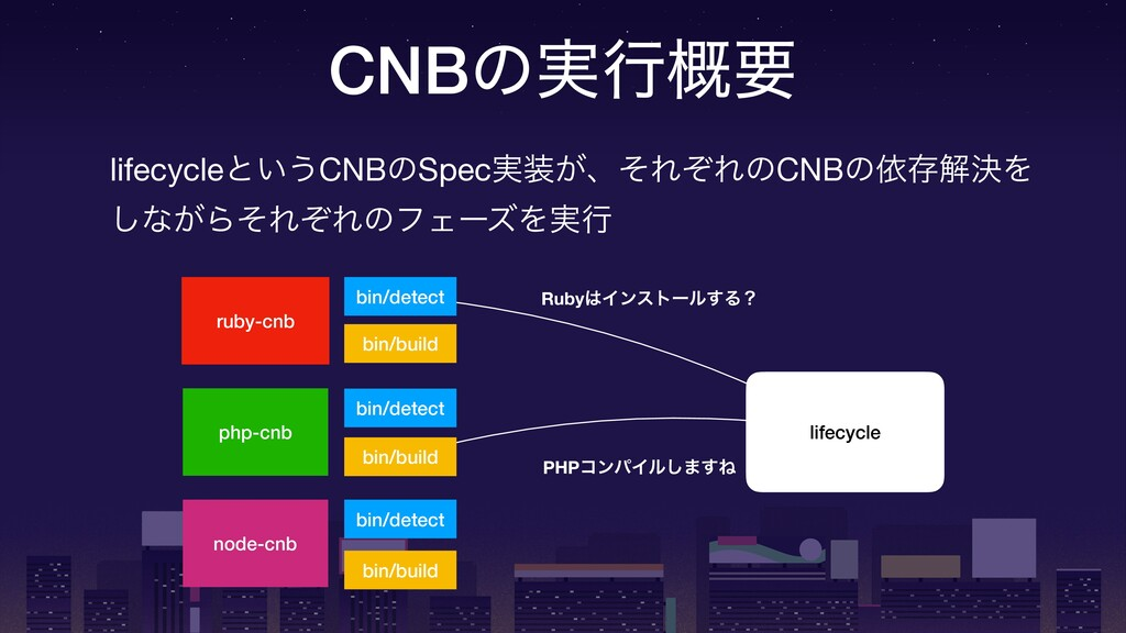 CNBͷ࣮ߦ֓ཁ ruby-cnb bin/detect bin/build php-cnb ...