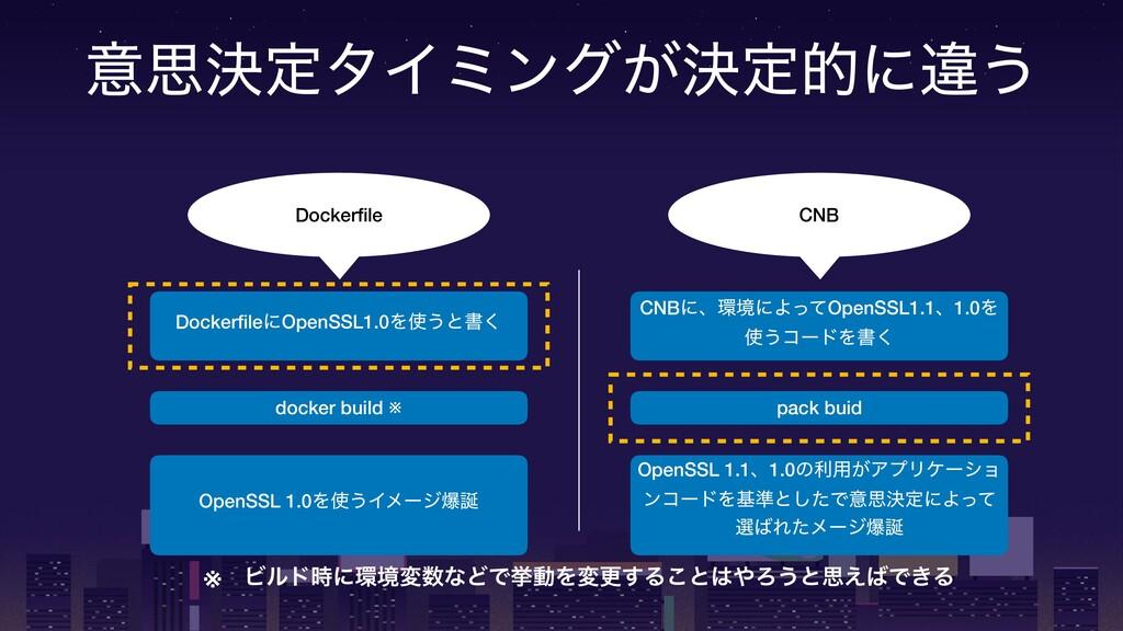 ҙࢥܾఆλΠϛϯά͕ܾఆతʹҧ͏ Dockerfile CNB DockerfileʹOpenSS...