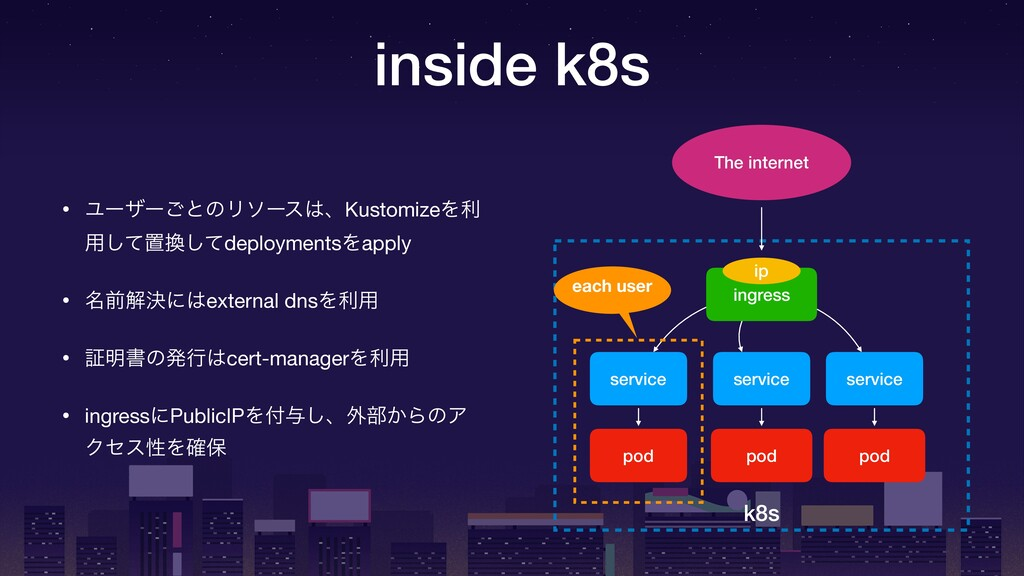 inside k8s k8s pod service ingress The internet...