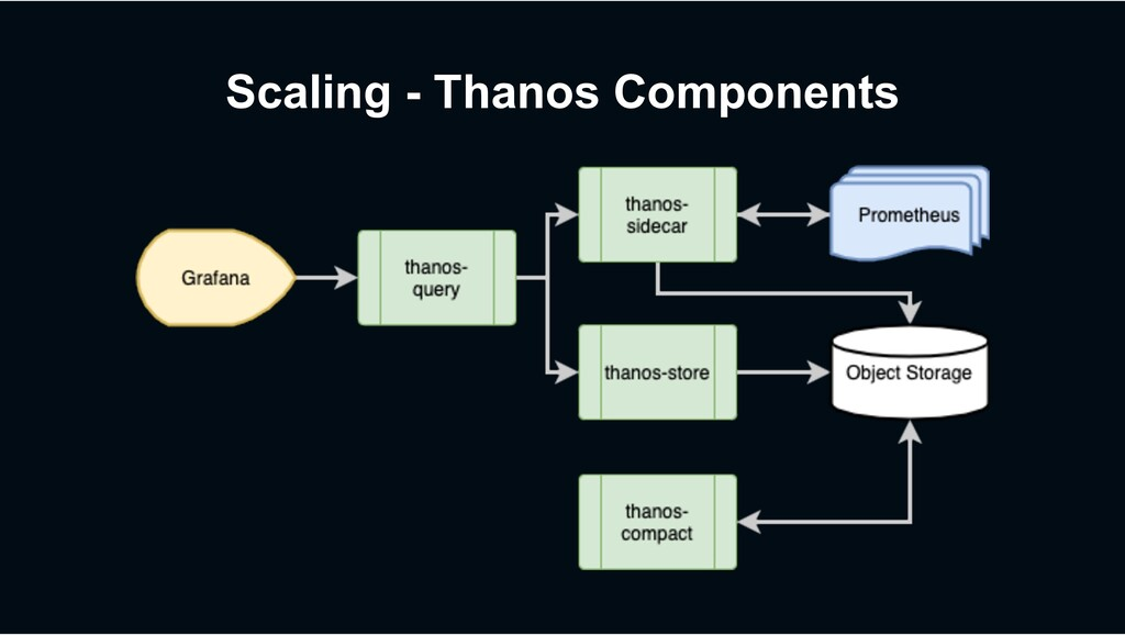 Scaling - Thanos Components