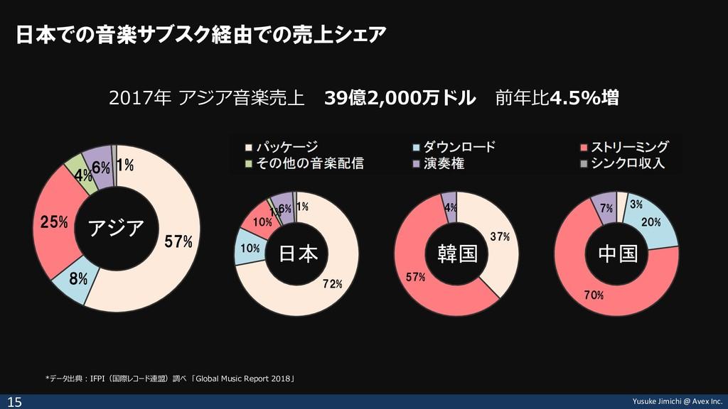 Yusuke Jimichi @ Avex Inc. 日本での音楽サブスク経由での売上シェア ...
