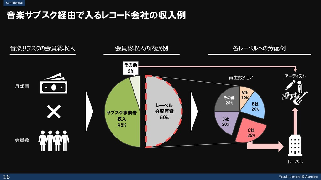 Yusuke Jimichi @ Avex Inc. Confidential レーベル 分配...