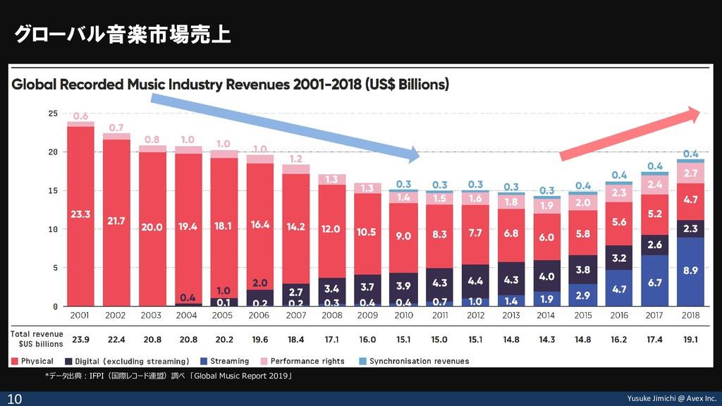 Yusuke Jimichi @ Avex Inc. グローバル音楽市場売上 10 *データ出...