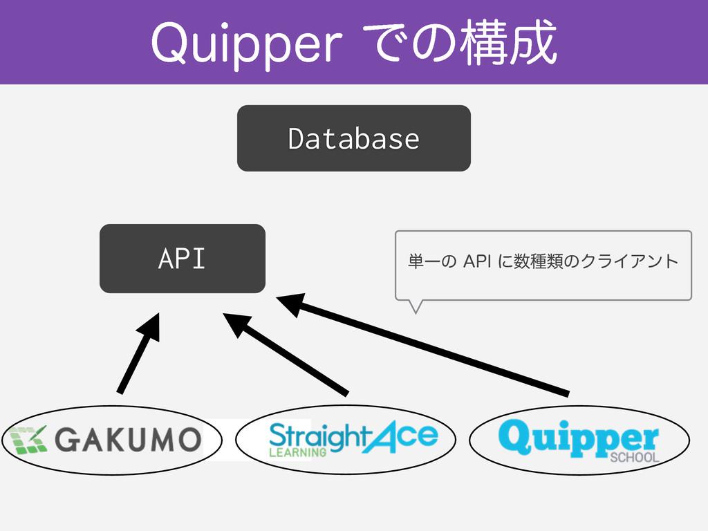 "2VJQQFSͰͷߏ Database API ୯Ұͷ""1*ʹछྨͷΫϥΠΞϯτ"