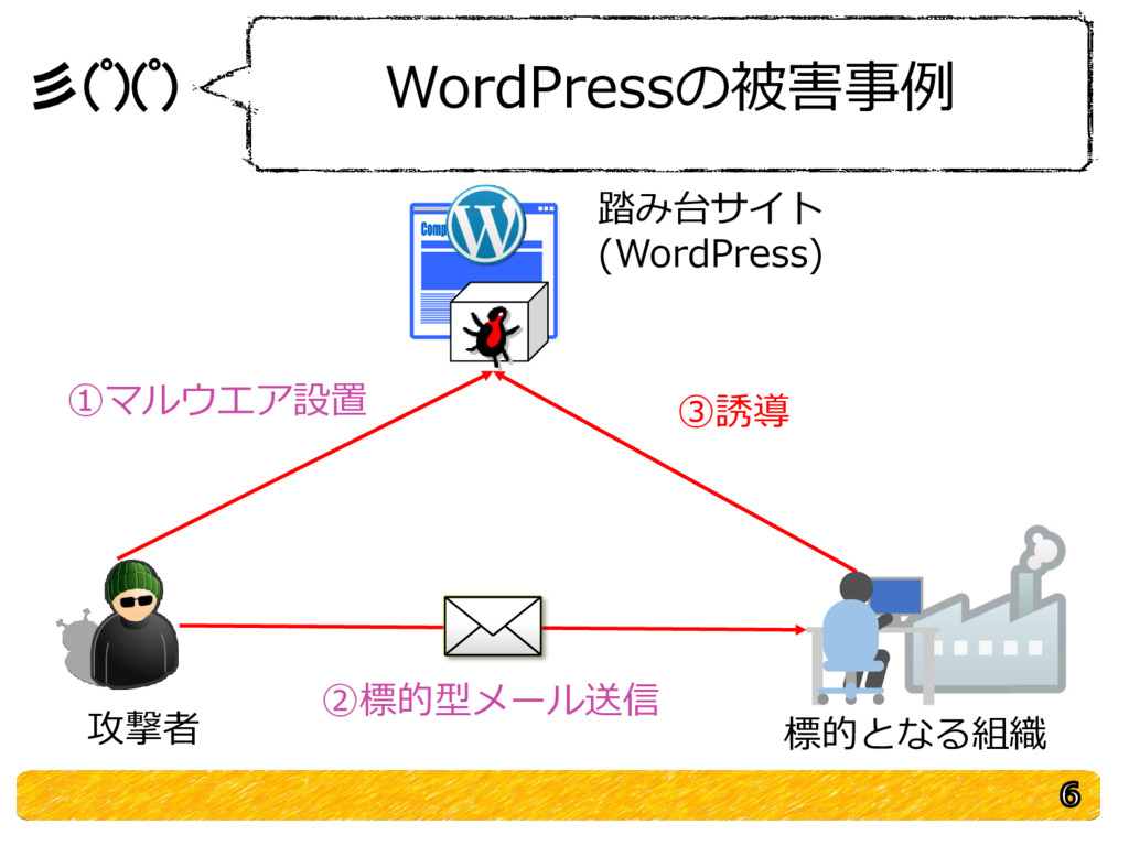 彡(゚)(゚) WordPressの被害事例 踏み台サイト (WordPress) 攻撃者 標...