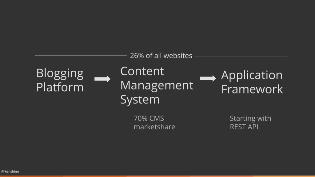 @kenshino Blogging Platform Content Management ...