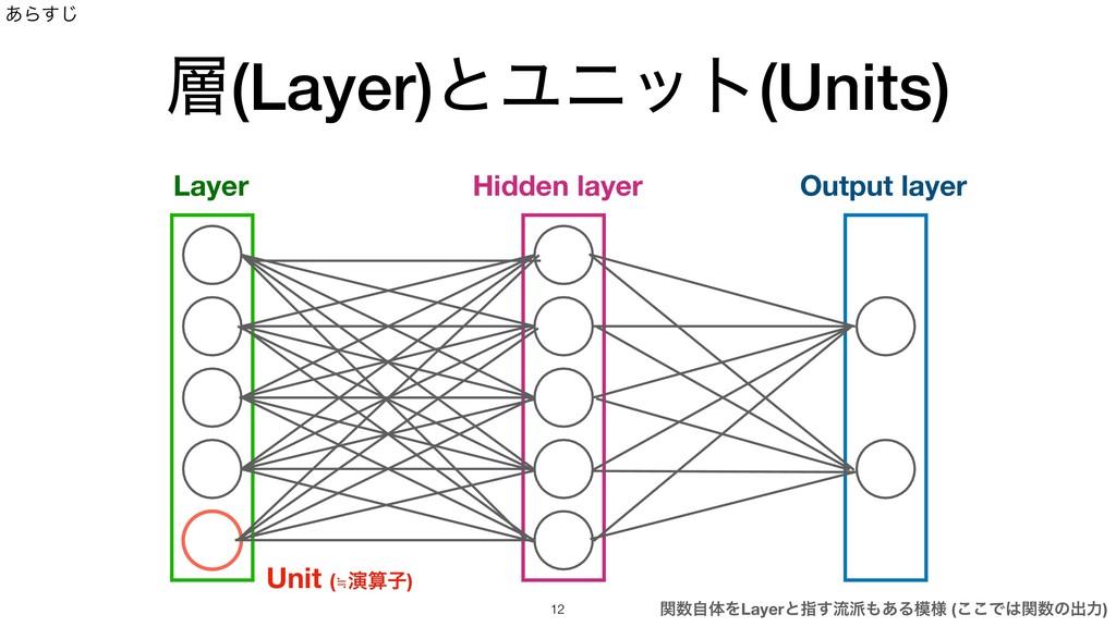 (Layer)ͱϢχοτ(Units) ͋Β͢͡ Layer Unit (≒ԋࢠ) Out...